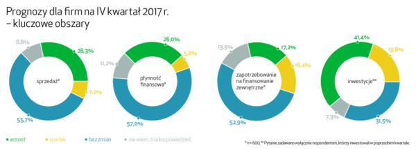 Barometr EFL. Prognozy ekonomiczne dla firm na IV kwartał 2017