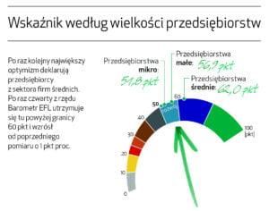 Barometr EFL wskaźnik optymizmu