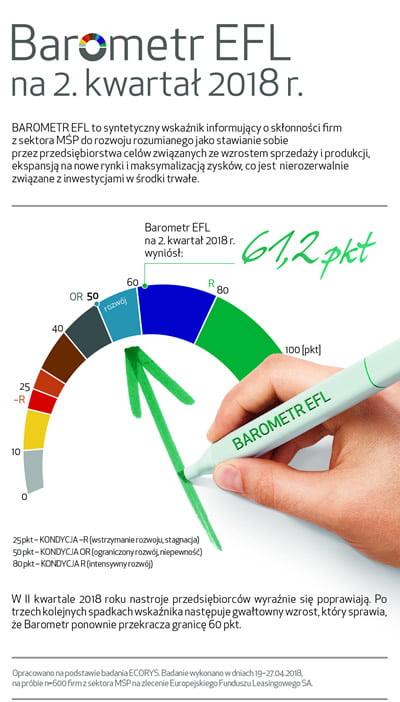 Barometr EFL