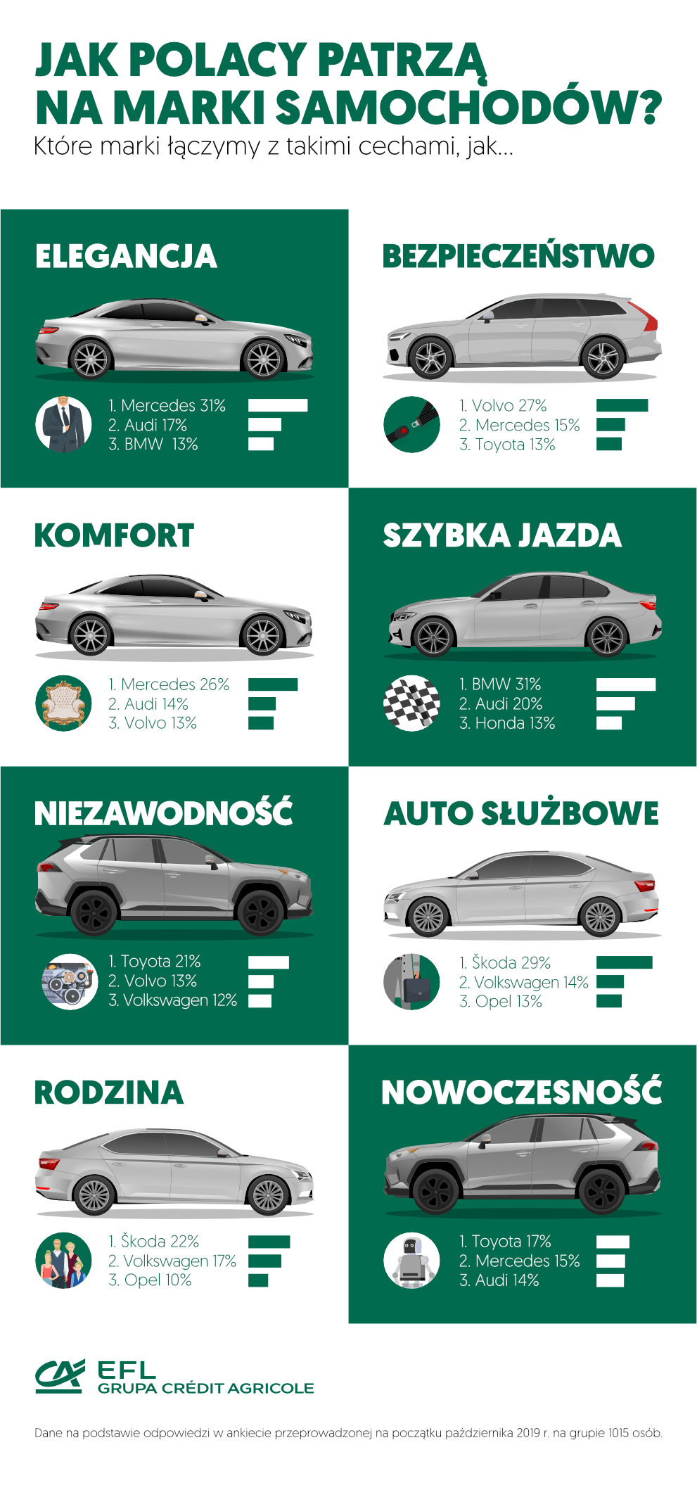wyniki badania - cechy marek aut