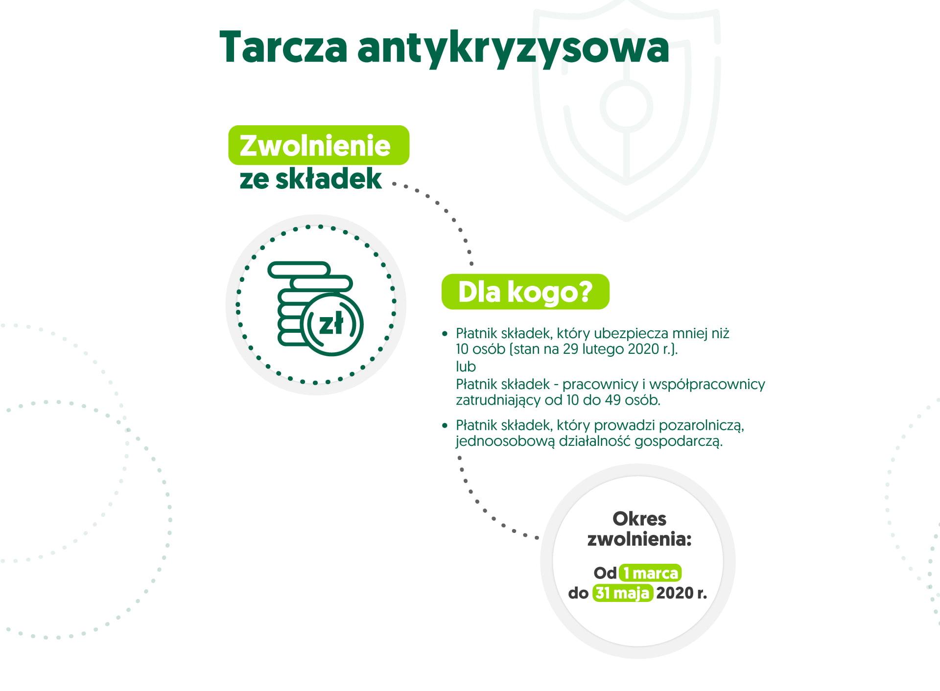 infografika tarcza antykryzysowa - zwolnienie ze składek