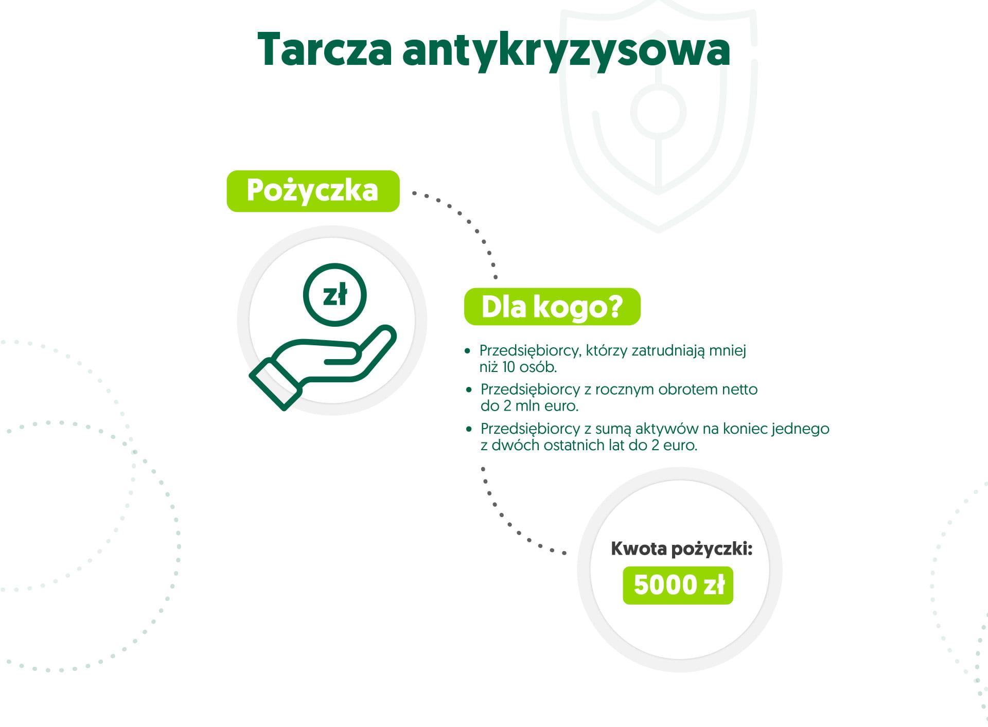 infografika tarcza antykryzysowa - pożyczka
