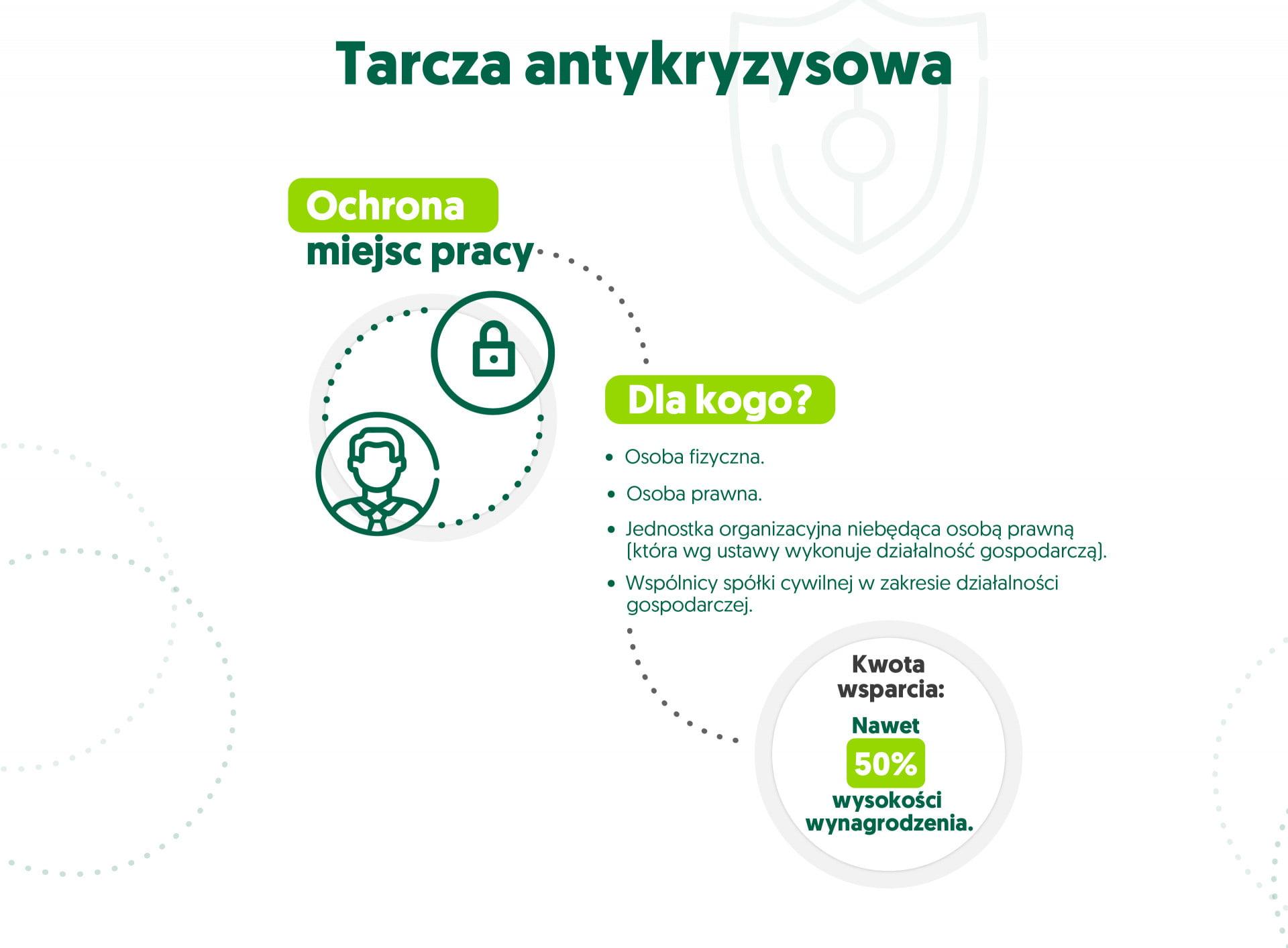 infografika tarcza antykryzysowa - ochrona miejsc pracy
