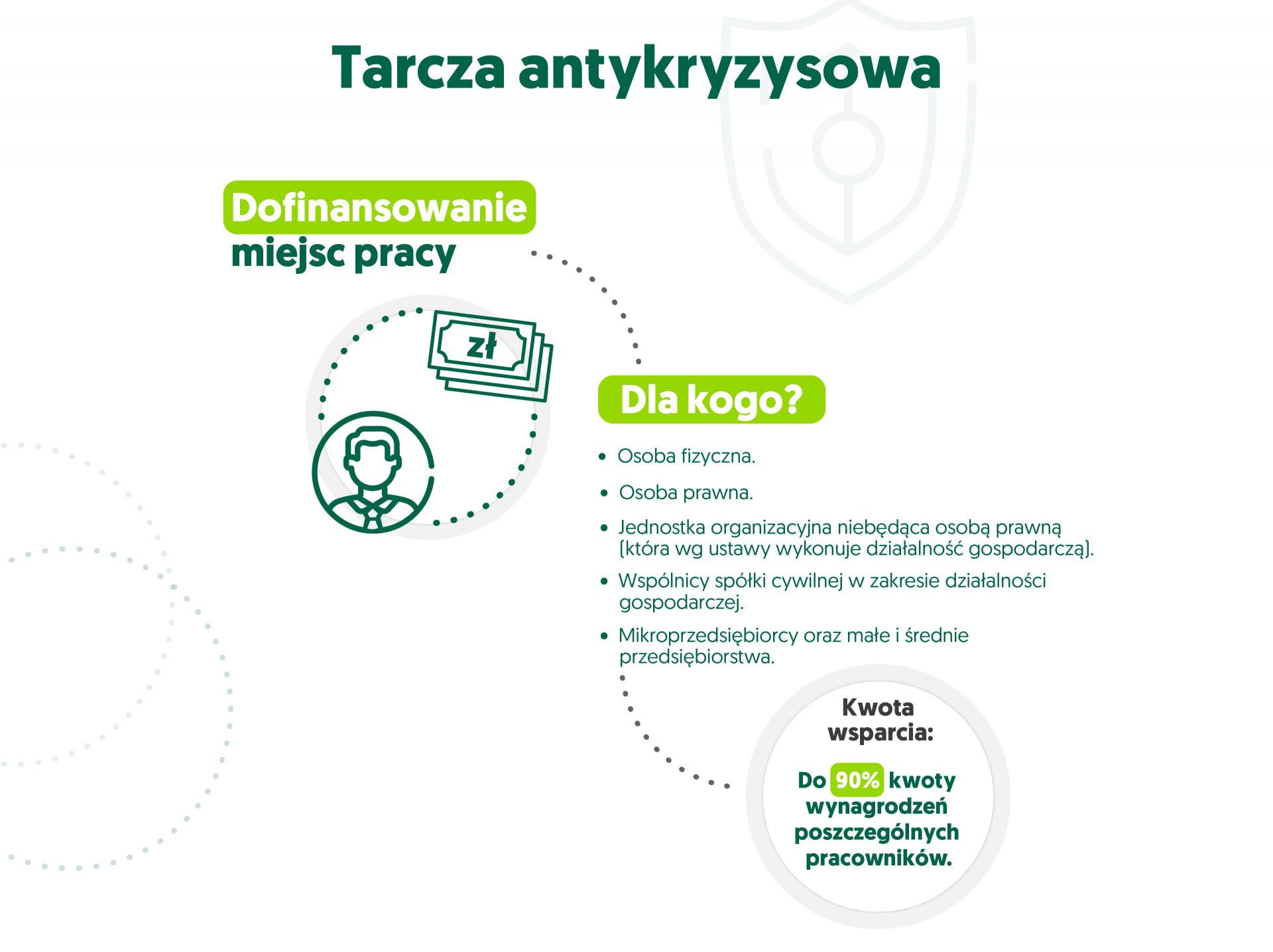 infografika tarcza antykryzysowa - dofinansowanie miejsc pracy
