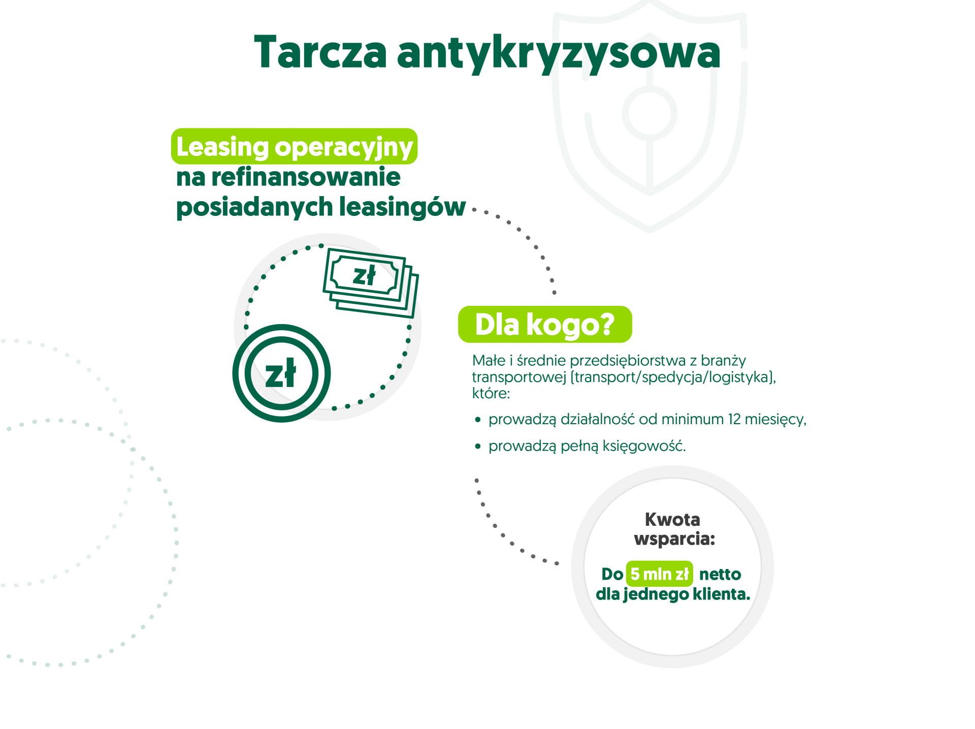 infografika tarcza antykryzysowa - leasing operacyjny