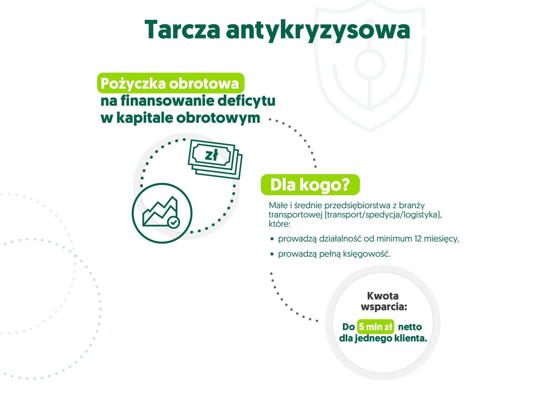 infografika tarcza antykryzysowa - pożyczka obrotowa na finansowanie deficytu w kapitale obrotowym