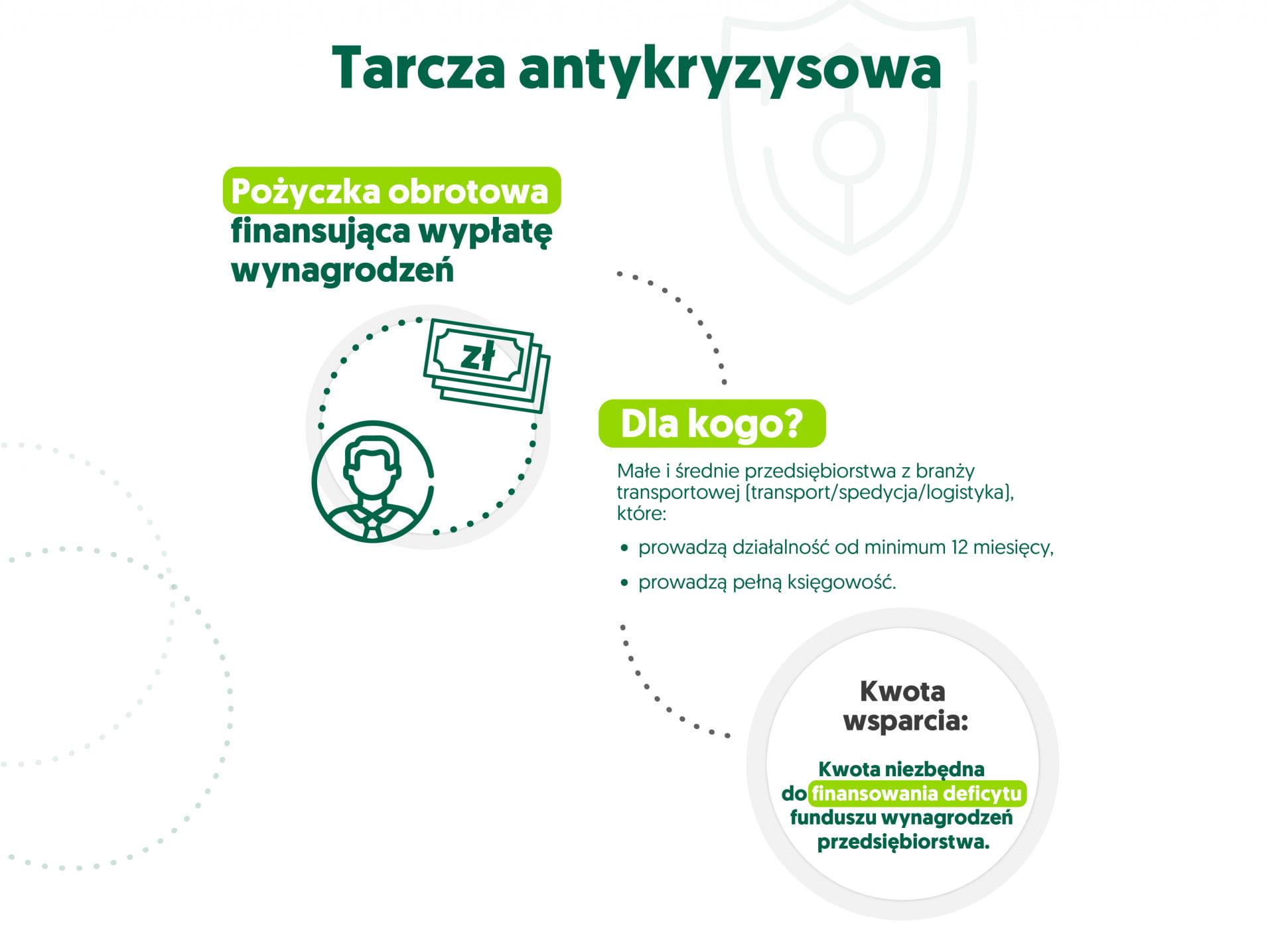 infografika tarcza antykryzysowa - pożyczka obrotowa finansująca wypłatę wynagrodzeń