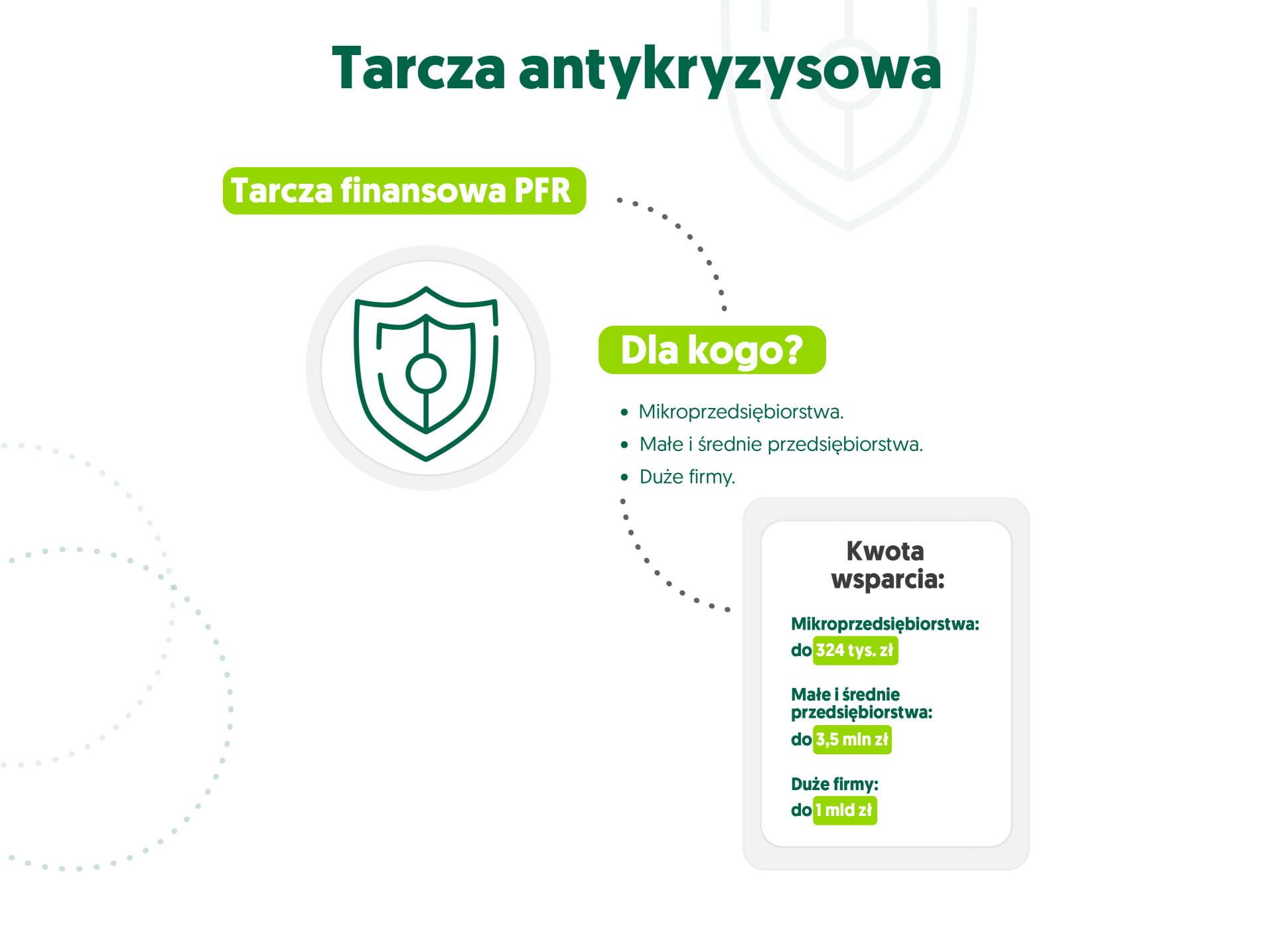 infografika tarcza antykryzysowa - tarcza finansowa PFR