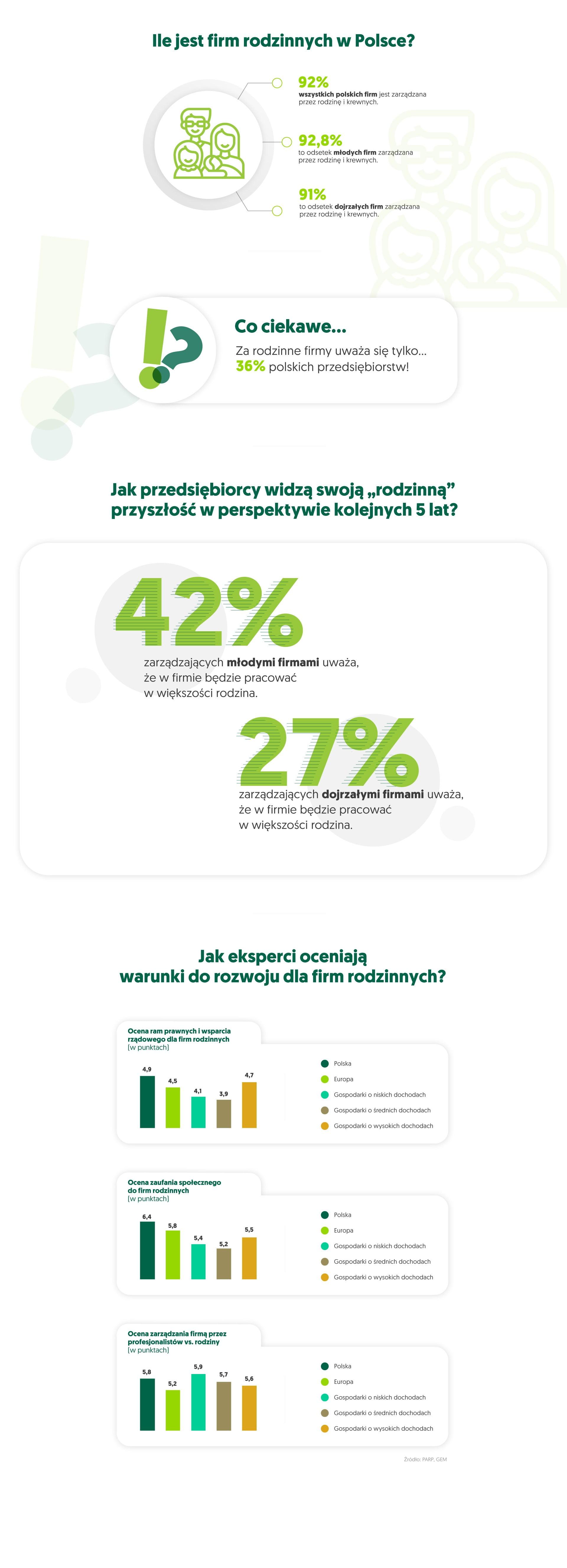 firmy rodzinne infografika