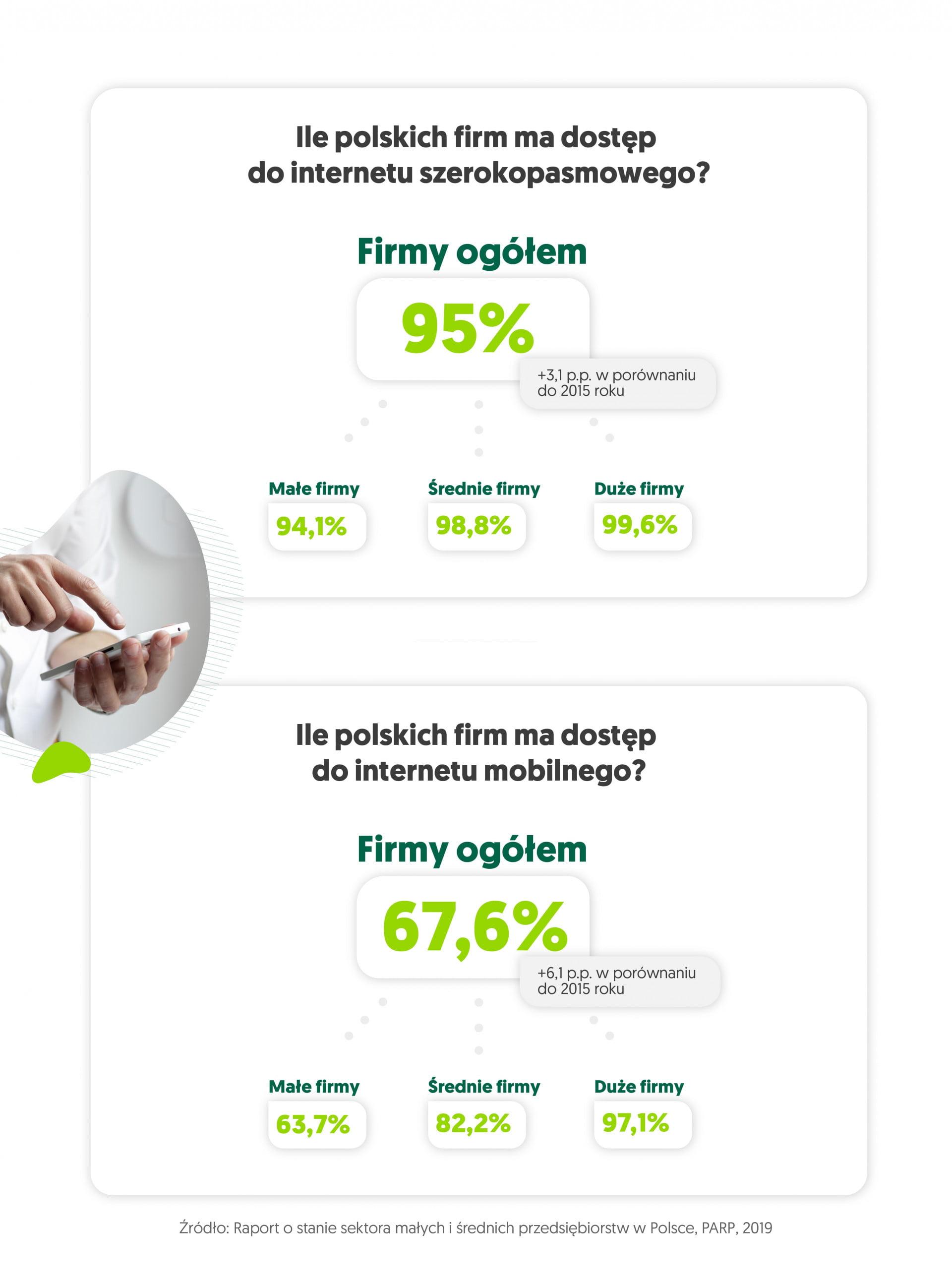 infografika - technologie informacyjno-komunikacyjne Internet