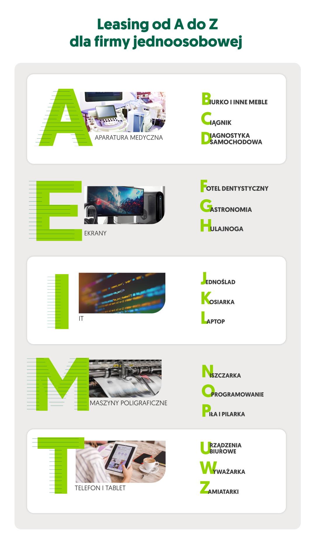Leasing dla jednoosobowej firmy od A do Z - infografika