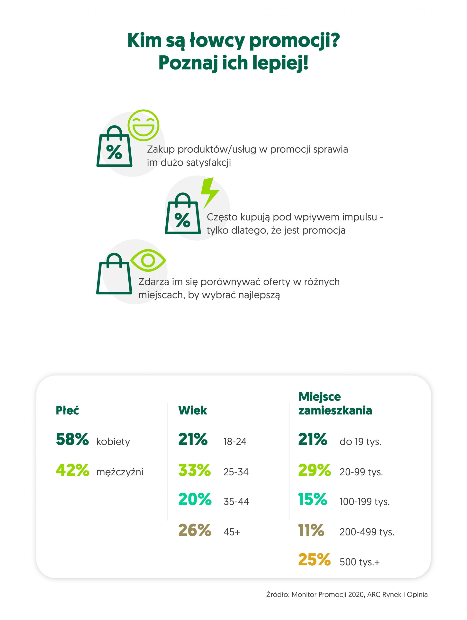 atrakcyjne promocje - infografika 2