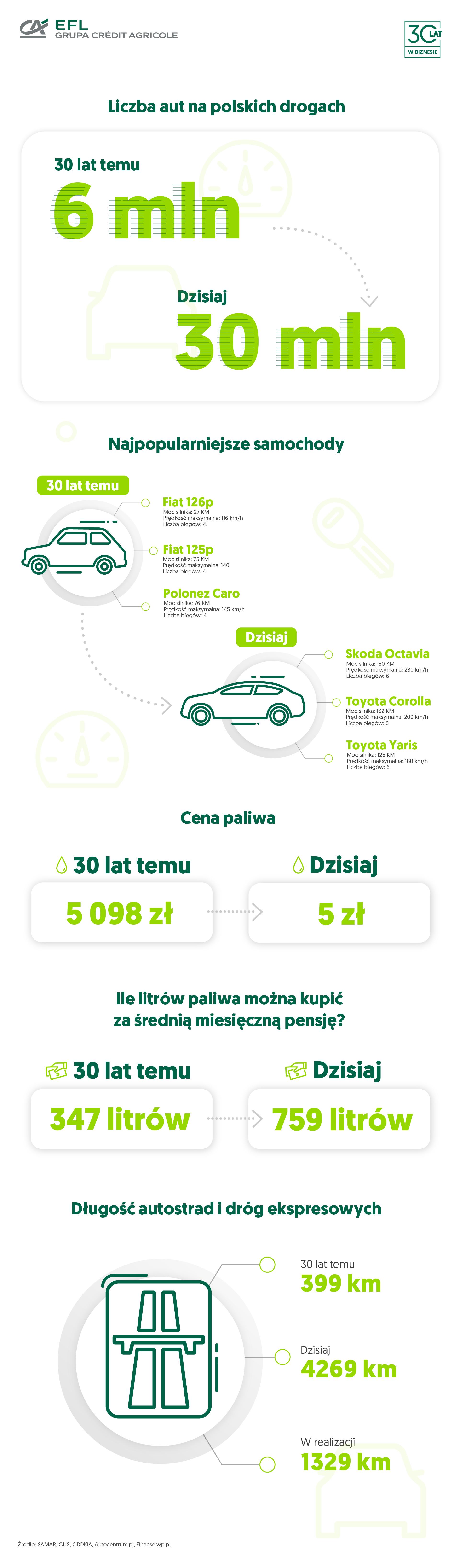 rynek motoryzacyjny dziś i 30 lat temu - infografika