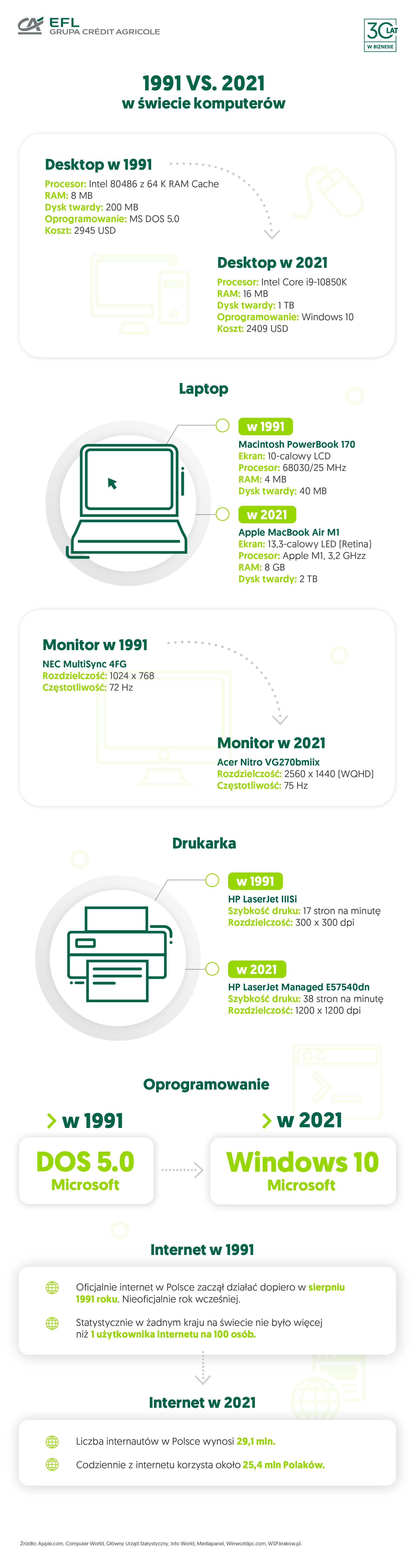 jak się zmieniał sprzęt komputerowy - infografika