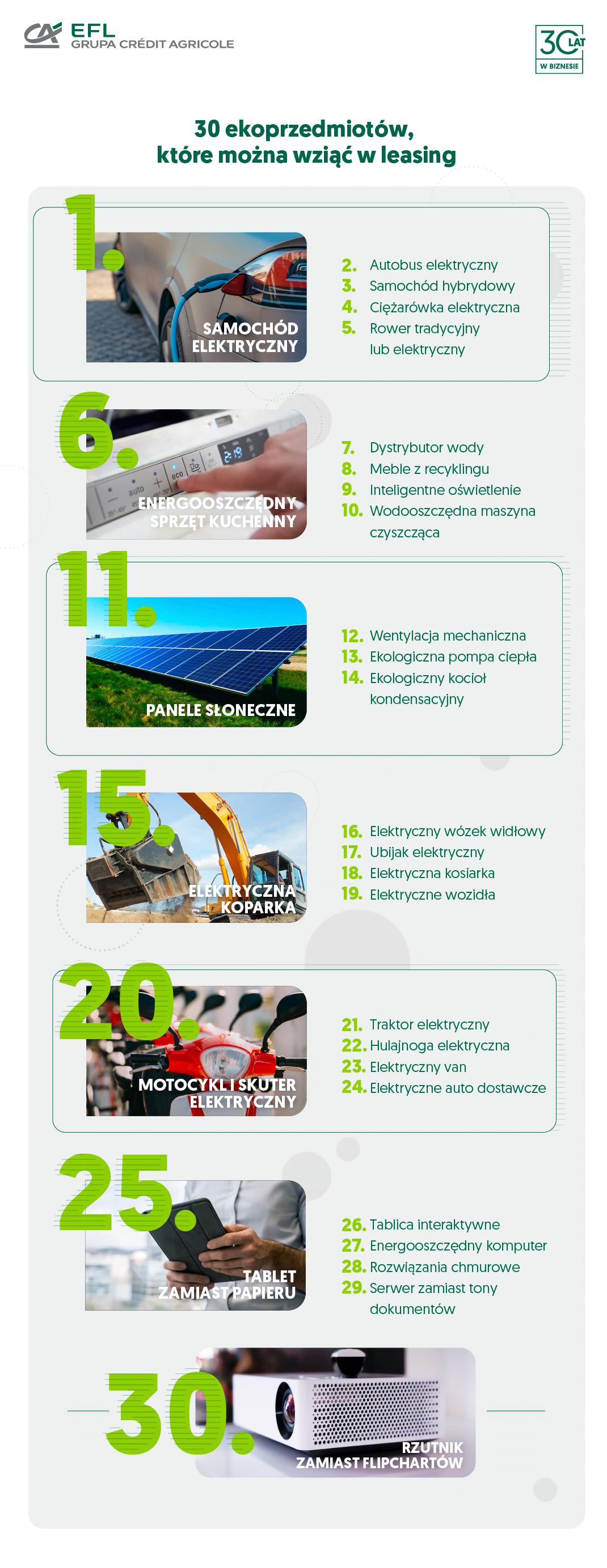 30 ekoprzedmiotów, które można wziąć w leasing - infografika z urządzeniami, sprzętami elektronicznymi.