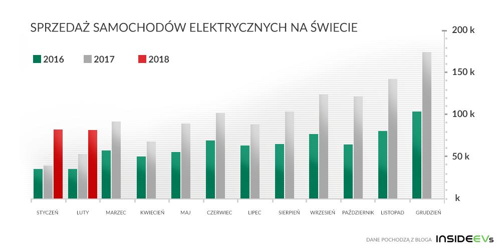 wzrost sprzedaży aut elektrycznych na świecie